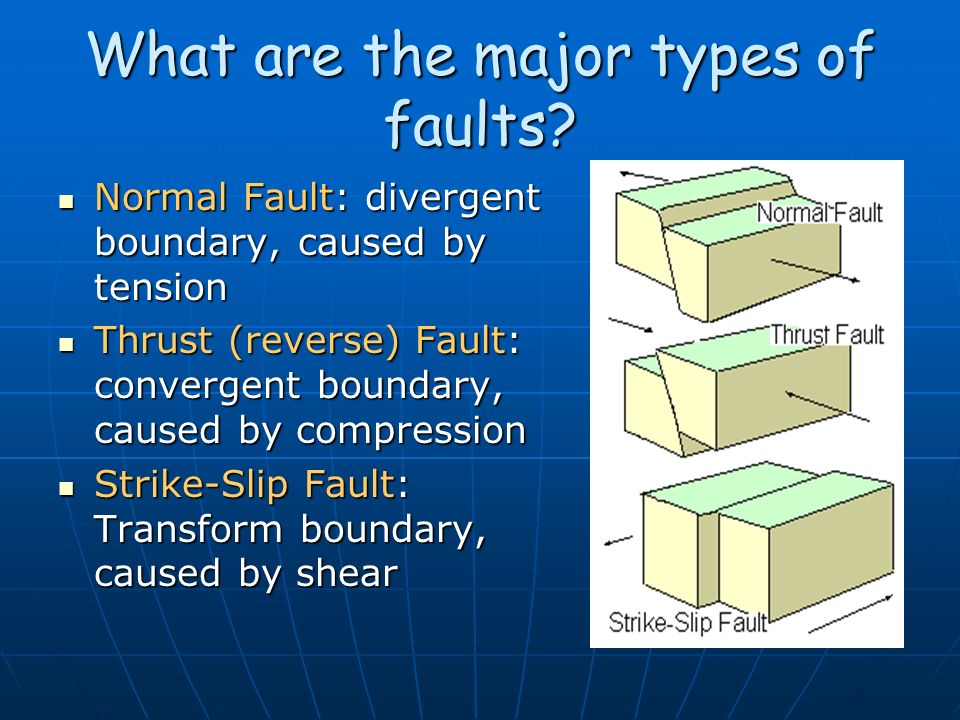 What are the major types of faults? Normal Fault: divergent boundary, caused by tension Normal Fault: divergent boundary, caused by tension Thrust (re