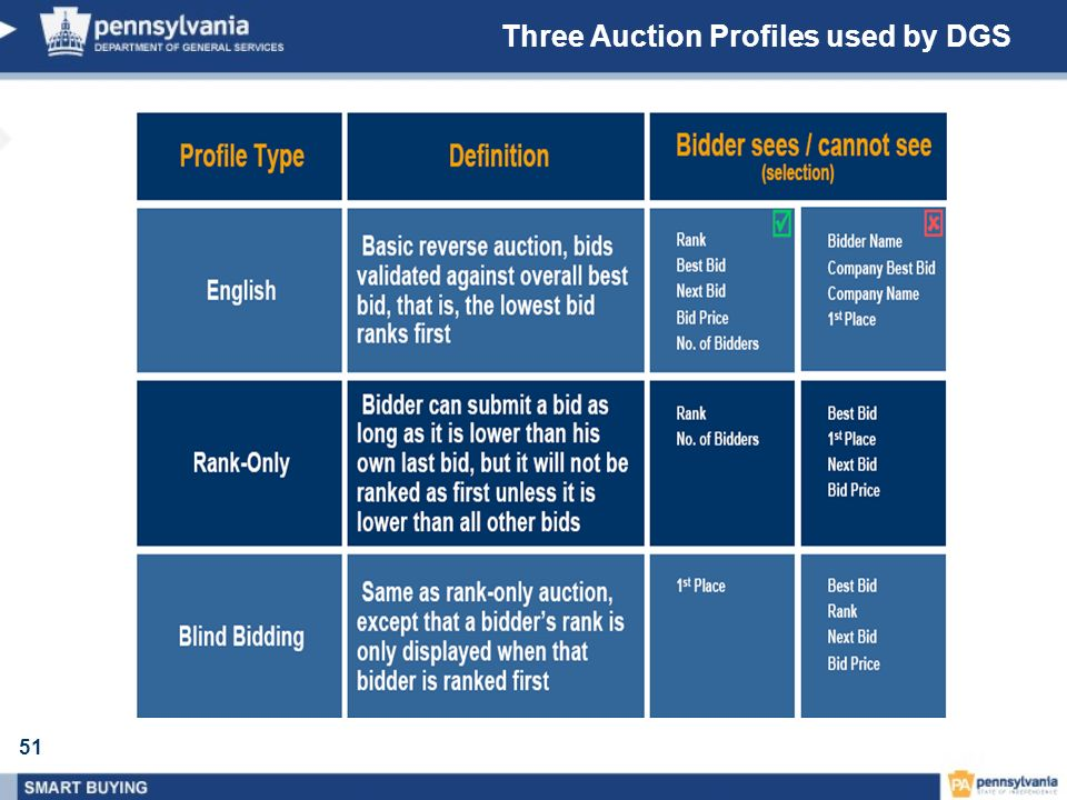 51 Three Auction Profiles used by DGS