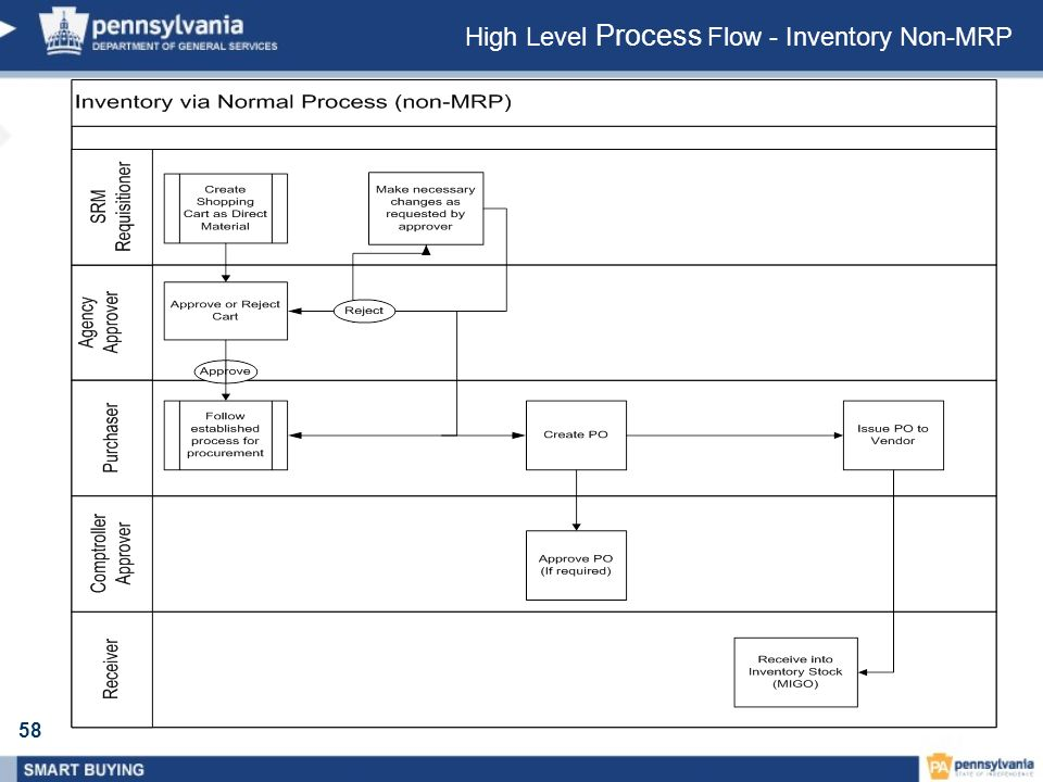 58 High Level Process Flow - Inventory Non-MRP