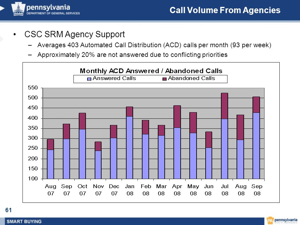 61 Call Volume From Agencies CSC SRM Agency Support –Averages 403 Automated Call Distribution (ACD) calls per month (93 per week) –Approximately 20% a