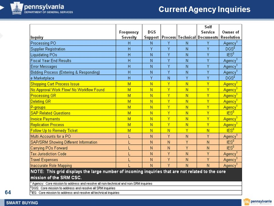 64 Current Agency Inquiries