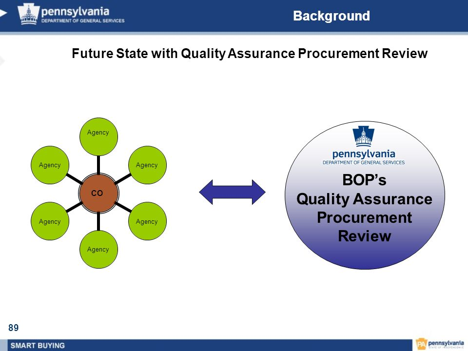 89 Background Future State with Quality Assurance Procurement Review CO Agency BOPs Quality Assurance Procurement Review