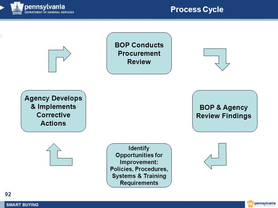 92 Process Cycle BOP Conducts Procurement Review BOP & Agency Review Findings Identify Opportunities for Improvement: Policies, Procedures, Systems &