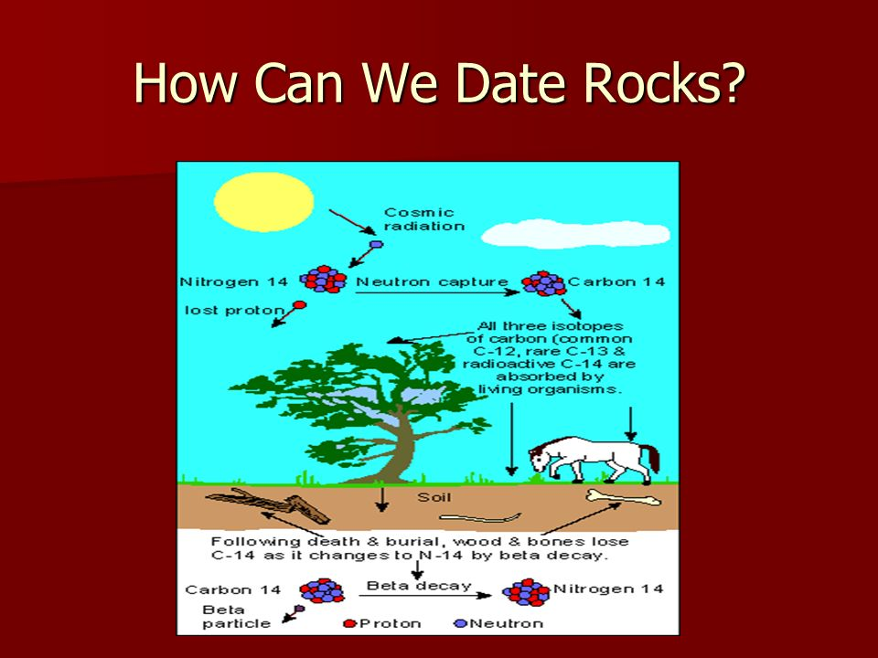 How Can We Date Rocks?