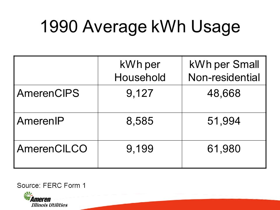 5 Illinois Utilities 1990 Average kWh Usage kWh per Household kWh per Small Non-residential AmerenCIPS9,12748,668 AmerenIP8,58551,994 AmerenCILCO9,199