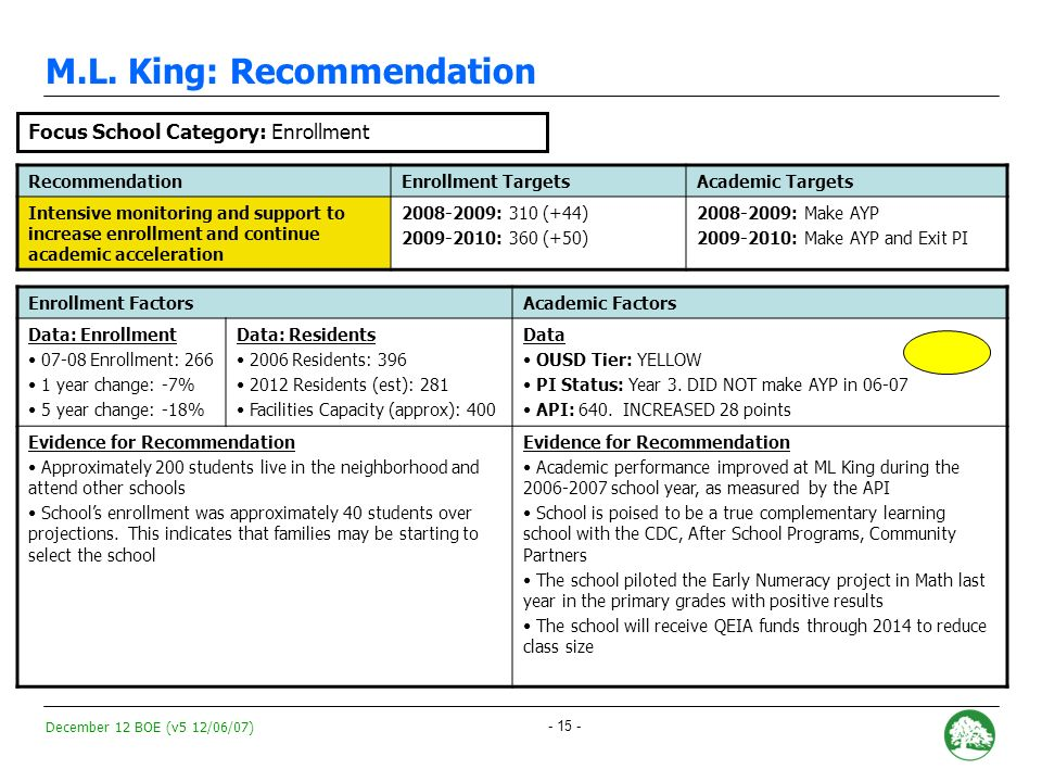 December 12 BOE (v5 12/06/07) - 14 - Lafayette: Recommendation RecommendationEnrollment TargetsAcademic Targets Intensive monitoring and support to increase enrollment and continue academic acceleration 2008-2009: 320 students (+42) 2009-2010: 360 students (+40) 2008-2009: Make AYP and exit PI status Enrollment FactorsAcademic Factors Data: Enrollment 07-08 Enrollment: 278 1 year change: -8% 5 year change: -13% Data: Residents 2006 Residents: 396 2012 Residents (est): 281 Facilities Capacity (approx): 450 Data OUSD Tier: Yellow PI Status: Year 3.