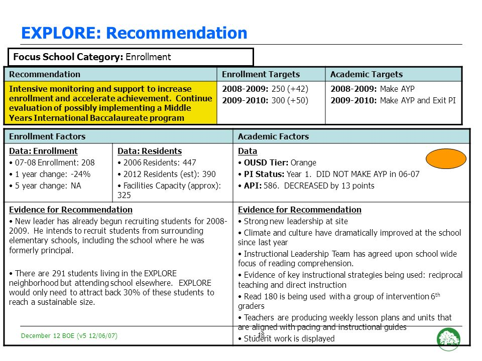 December 12 BOE (v5 12/06/07) - 17 - Peralta Creek: Recommendation RecommendationEnrollment TargetsAcademic Targets Intensive monitoring and support to increase enrollment and continue academic acceleration.