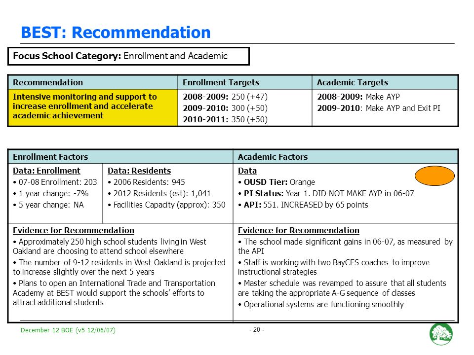 December 12 BOE (v5 12/06/07) - 19 - Youth Empowerment School (YES): Recommendation RecommendationEnrollment TargetsAcademic Targets Intensive monitoring and support to increase enrollment and accelerate academic achievement 2008-2009: 275 (+48) 2009-2010: 325 (+50) 2010-2011: 375 (+50) 2008-2009: Make AYP and Exit PI Enrollment FactorsAcademic Factors Data: Enrollment 07-08 Enrollment: 227 1 year change: +10% 5 year change: NA Data: Residents* 2006 Residents: 2,956 2012 Residents (est): 1,300 Facilities Capacity (approx): 375 Data OUSD Tier: Orange PI Status: Year 2.