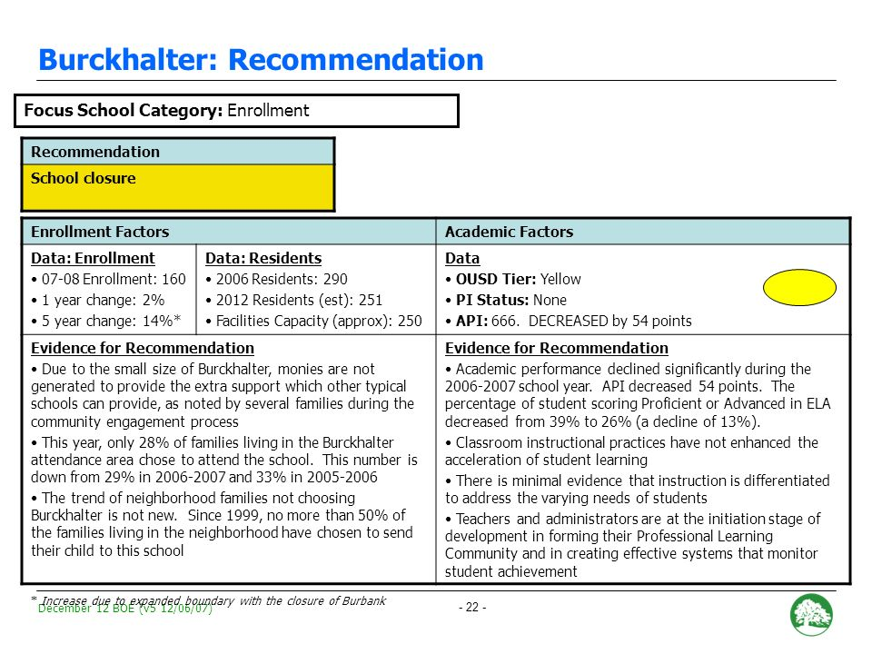 December 12 BOE (v5 12/06/07) - 21 - Sankofa: Recommendation Recommendation School closure Enrollment FactorsAcademic Factors Data: Enrollment 07-08 Enrollment: 115 1 year change: -53% 5 year change: NA Data: Residents* 2006 Residents: 135 2012 Residents (est): 199 Facilities Capacity (approx): 300 Data OUSD Tier: Orange PI Status: Year 1.