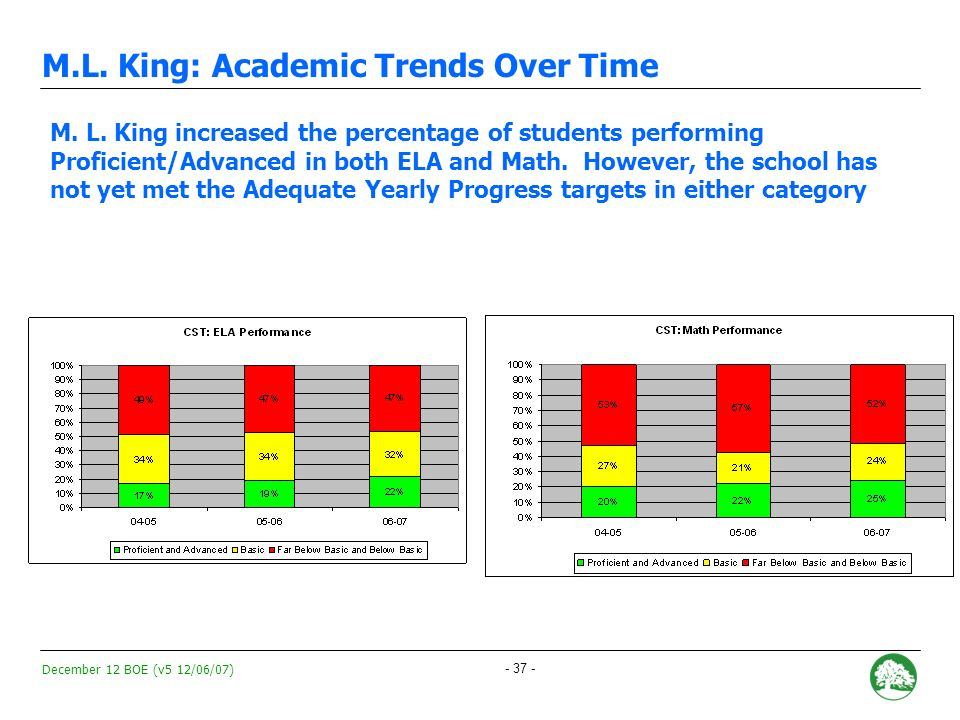 December 12 BOE (v5 12/06/07) - 36 - M.L.King: Academic Trends Over Time M.L.