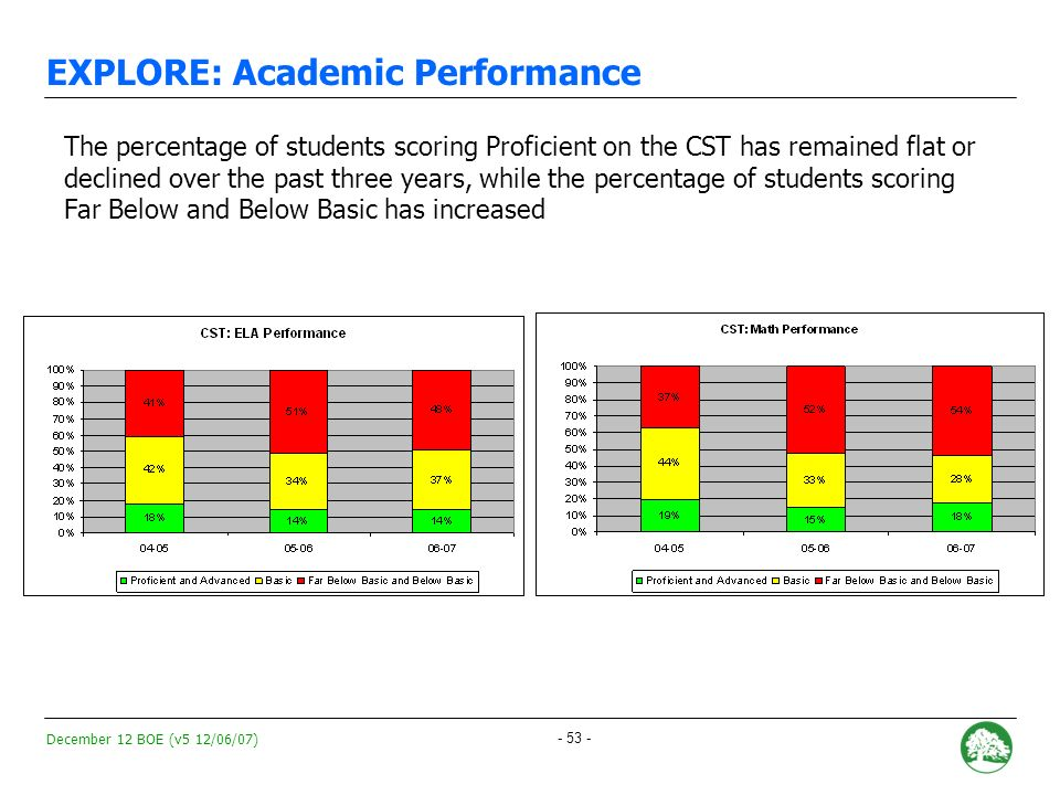 December 12 BOE (v5 12/06/07) - 52 - EXPLORE: Academic Performance Over its three years in existence, EXPLOREs API has decreased by 55 points