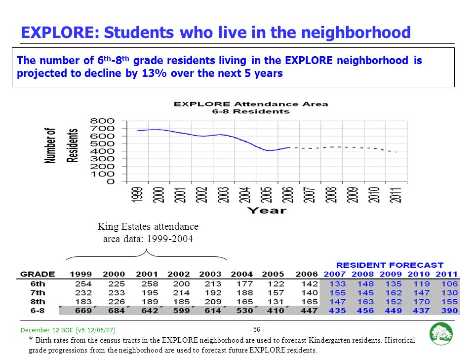 December 12 BOE (v5 12/06/07) - 55 - EXPLORE: Historical Enrollment Trends * * 15 th Day Count Used As of the 15 th day count, EXPLOREs enrollment is down by 20% compared to 2006- 2007