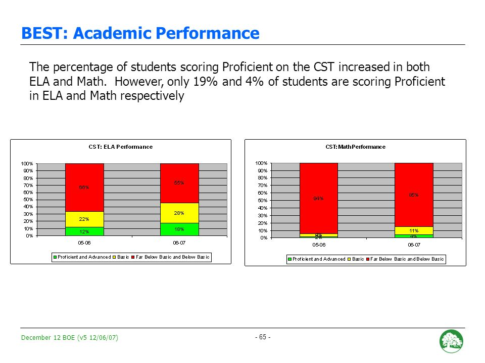 December 12 BOE (v5 12/06/07) - 64 - BEST: Academic Performance Index (API) BESTs API increased by 65 points this year from 486 to 551