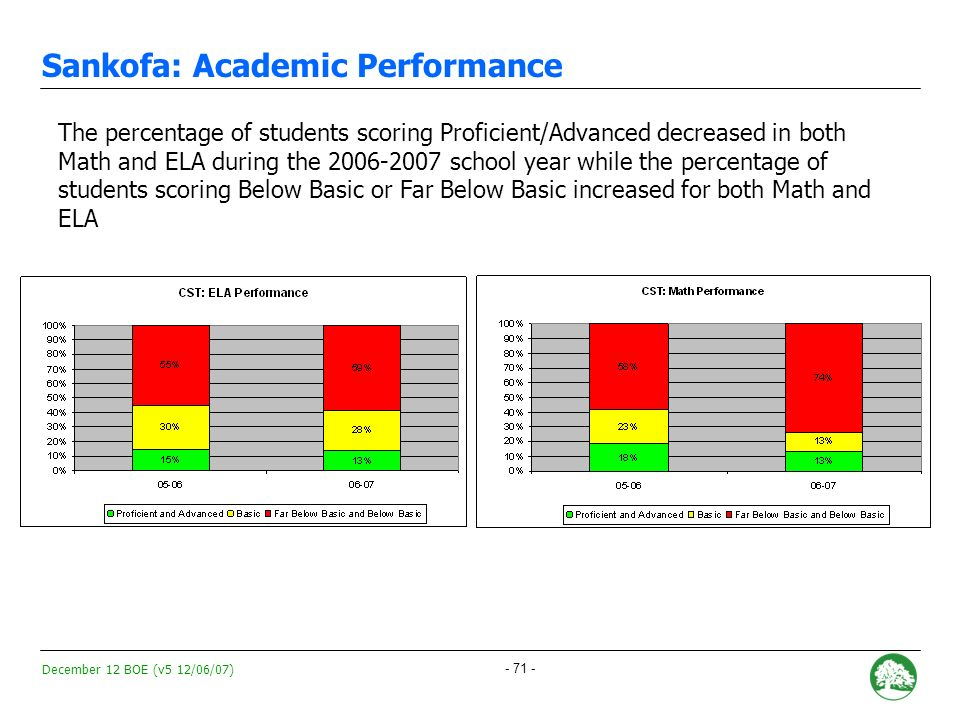 December 12 BOE (v5 12/06/07) - 70 - Sankofa: Academic Performance During 2006-2007, Sankofas API decreased by 43 points from 578 to 535