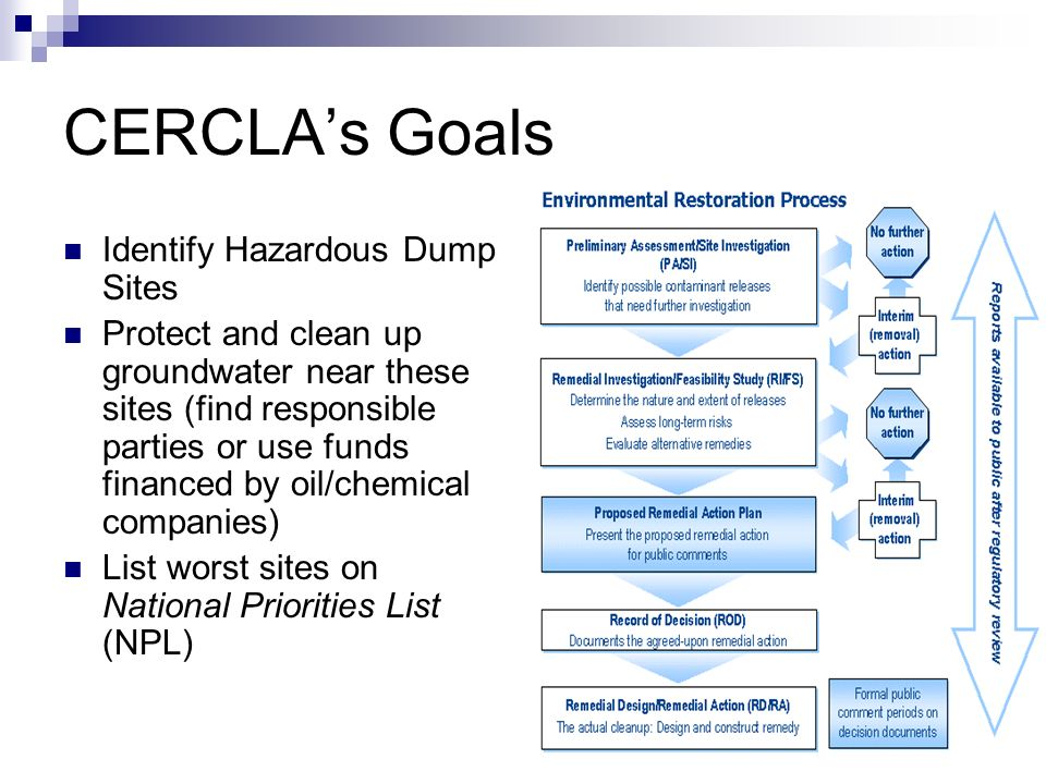 CERCLAs Goals Identify Hazardous Dump Sites Protect and clean up groundwater near these sites (find responsible parties or use funds financed by oil/chemical companies) List worst sites on National Priorities List (NPL)