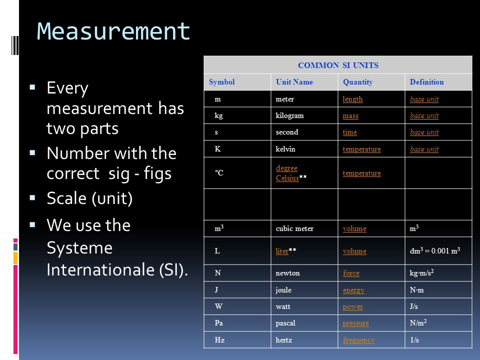 Measurement Every measurement has two parts Number with the correct sig - figs Scale (unit) We use the Systeme Internationale (SI). COMMON SI UNITS Sy