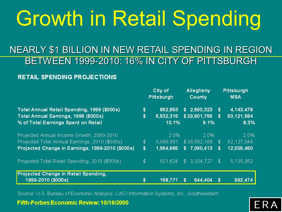 Fifth-Forbes Economic Review: 10/16/2000 Growth in Retail Spending NEARLY $1 BILLION IN NEW RETAIL SPENDING IN REGION BETWEEN 1999-2010: 16% IN CITY OF PITTSBURGH