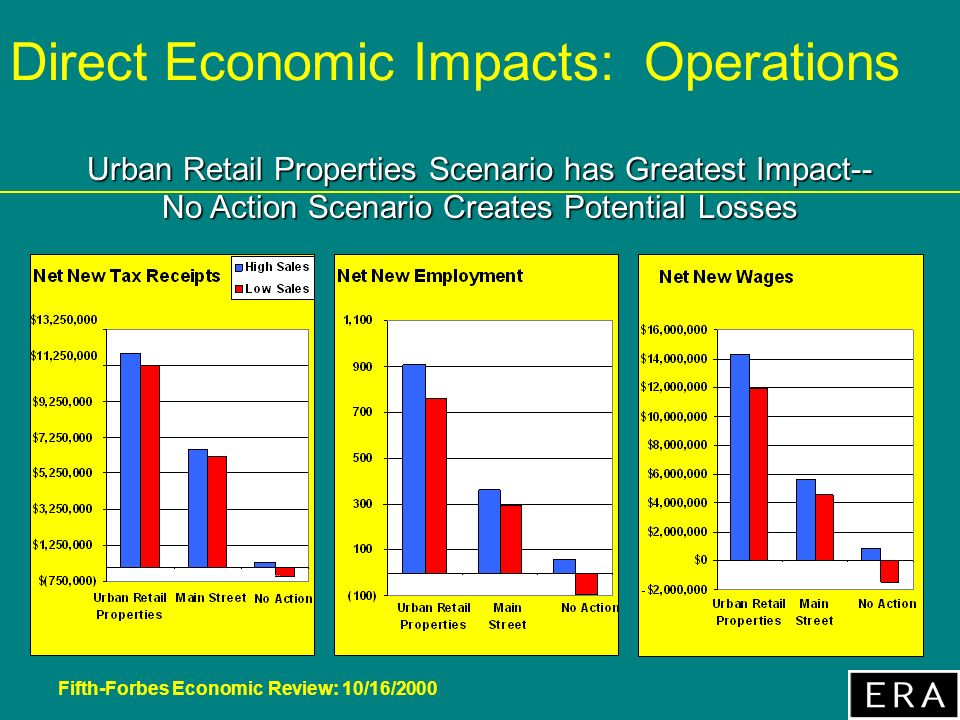 Fifth-Forbes Economic Review: 10/16/2000 Direct Economic Impacts: Operations Urban Retail Properties Scenario has Greatest Impact-- No Action Scenario Creates Potential Losses