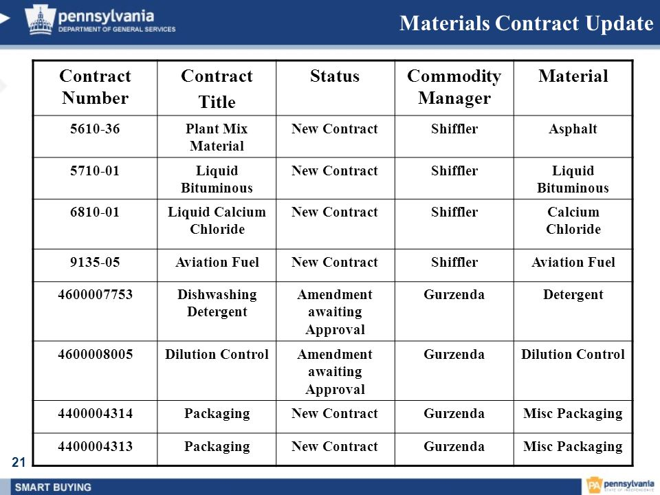 21 Materials Contract Update Contract Number Contract Title StatusCommodity Manager Material 5610-36Plant Mix Material New ContractShifflerAsphalt 571