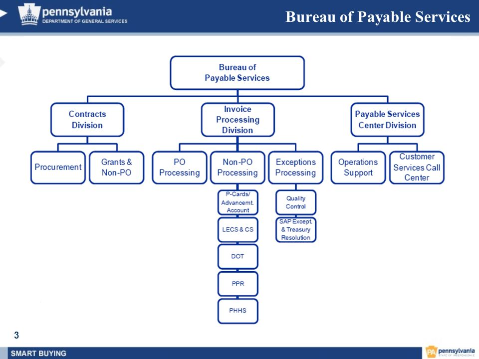 4 The Bureau of Payable Services will manage the accounts payable function across the Commonwealth in a centralized structure, allowing for the implementation of standardized processing and procedures that will facilitate monitoring and control while improving transaction time.