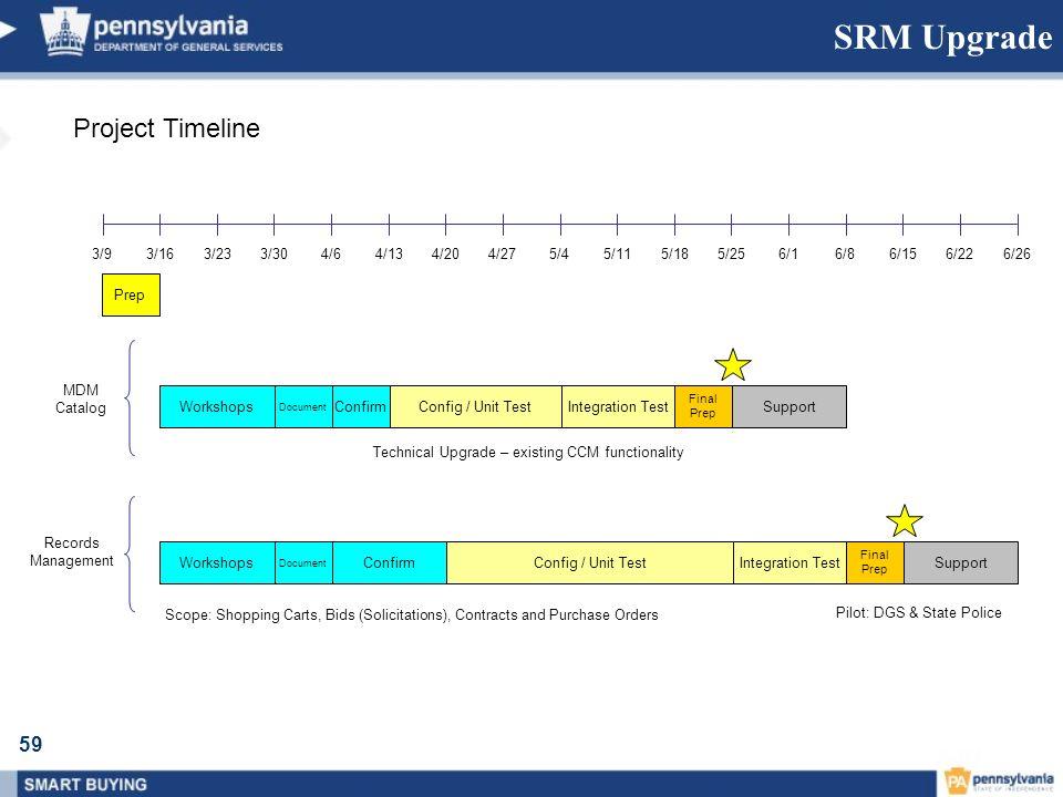 59 3/93/16 Prep 4/205/256/26 MDM Catalog 3/233/304/64/134/275/45/115/186/16/86/156/22 Workshops Document ConfirmConfig / Unit TestIntegration Test Fin