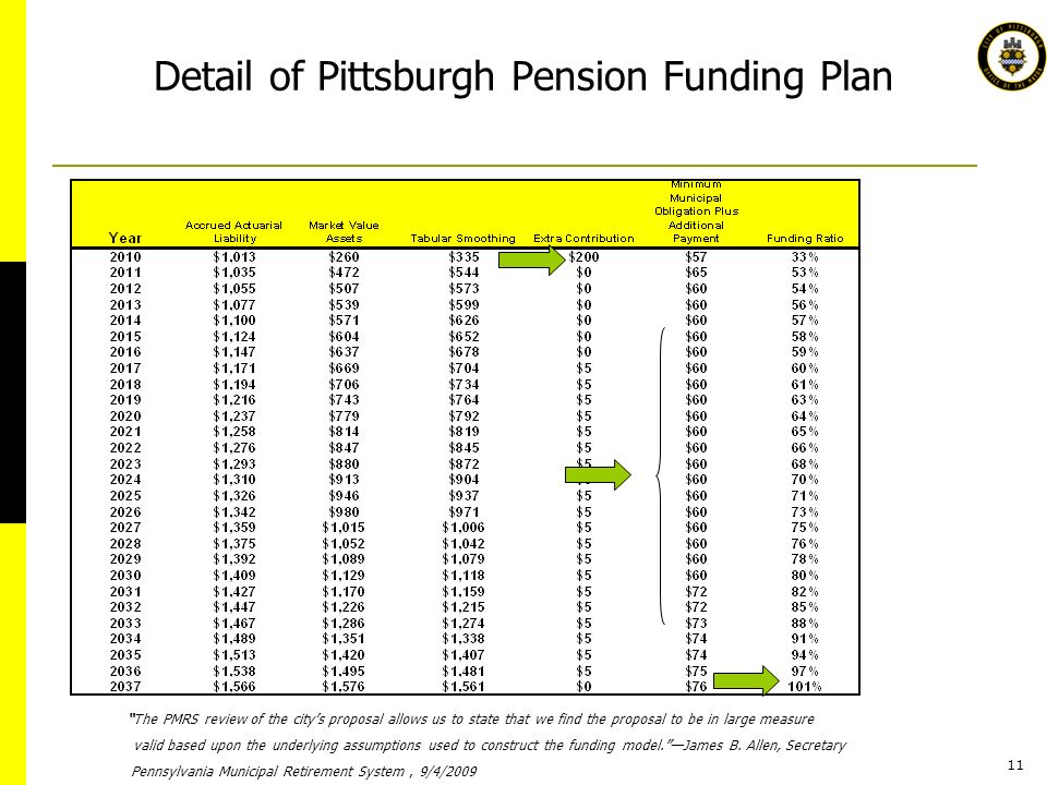 11 Detail of Pittsburgh Pension Funding Plan The PMRS review of the citys proposal allows us to state that we find the proposal to be in large measure valid based upon the underlying assumptions used to construct the funding model.James B.