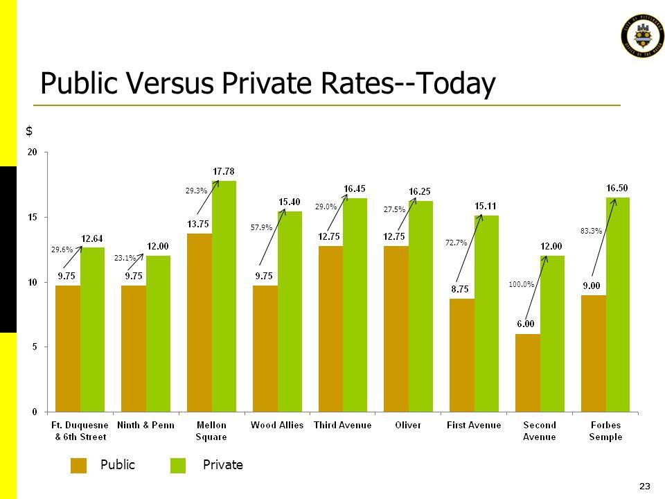 23 Public Versus Private Rates--Today 29.6% 23.1% 29.3% 29.0% 57.9% 100.0% 83.3% 27.5% 72.7% $ PublicPrivate