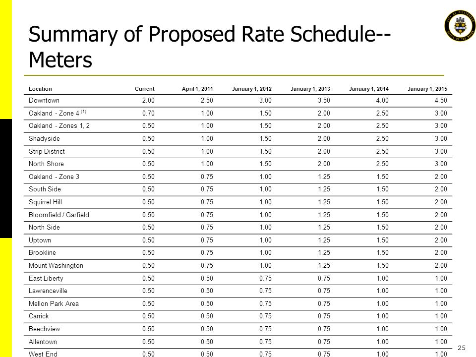 25 Summary of Proposed Rate Schedule-- Meters LocationCurrentApril 1, 2011January 1, 2012January 1, 2013January 1, 2014January 1, 2015 Downtown Oakland - Zone 4 (1) Oakland - Zones 1, Shadyside Strip District North Shore Oakland - Zone South Side Squirrel Hill Bloomfield / Garfield North Side Uptown Brookline Mount Washington East Liberty Lawrenceville Mellon Park Area Carrick Beechview Allentown West End