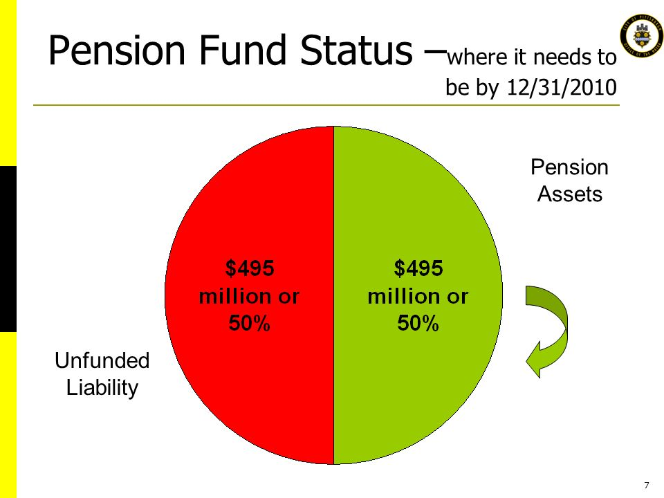 7 Pension Fund Status – where it needs to be by 12/31/2010 Pension Assets Unfunded Liability