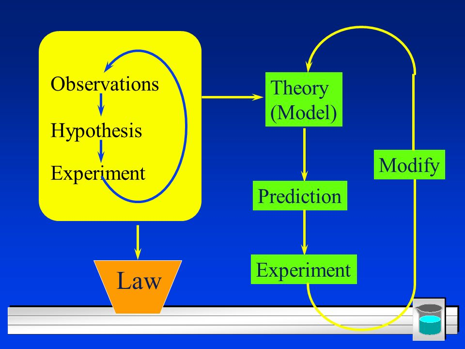 Observations Hypothesis Experiment Law Theory (Model) Prediction Experiment Modify
