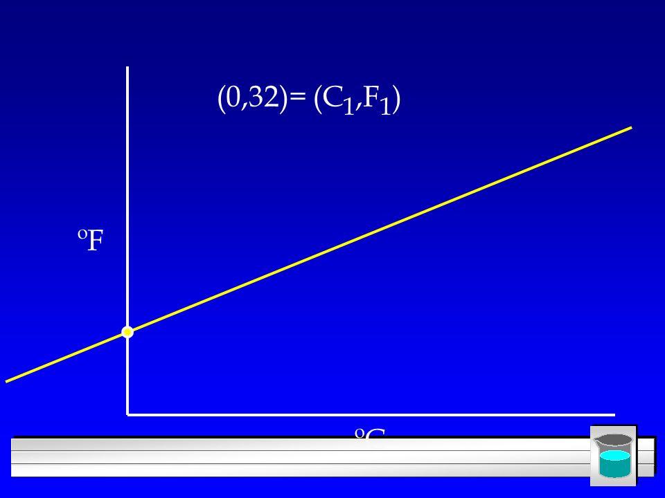 ºC ºF (0,32)= (C 1,F 1 )