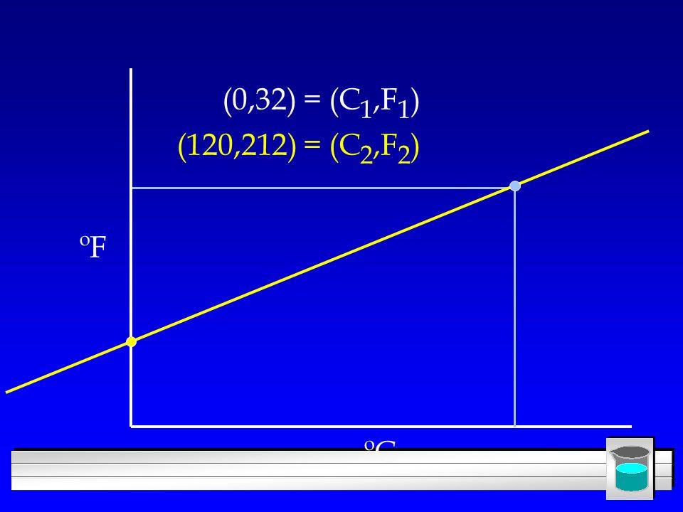 ºC ºF (0,32) = (C 1,F 1 ) (120,212) = (C 2,F 2 )
