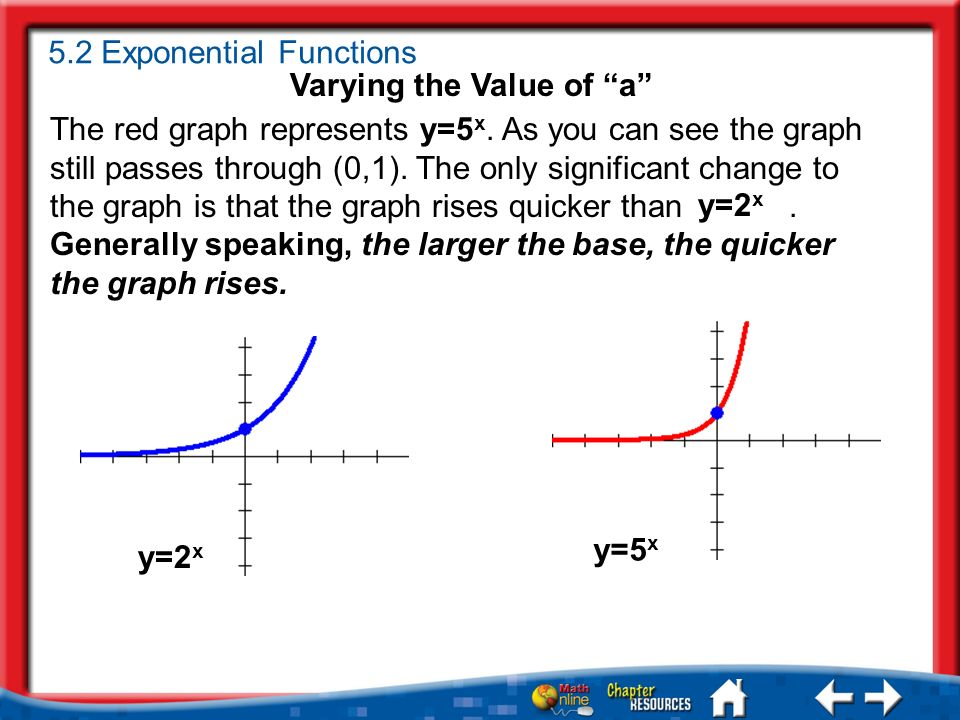 The red graph represents y=5 x. As you can see the graph still passes through (0,1).