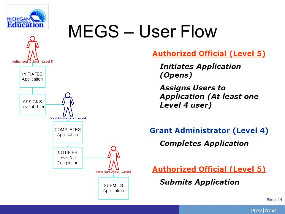 PrevNext | Slide 14 MEGS – User Flow Authorized Official (Level 5) Initiates Application (Opens) Assigns Users to Application (At least one Level 4 user) Grant Administrator (Level 4) Completes Application Authorized Official (Level 5) Submits Application