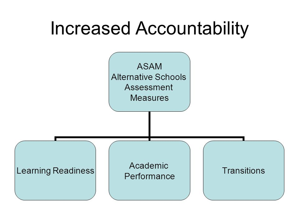 Increased Accountability ASAM Alternative Schools Assessment Measures Learning Readiness Academic Performance Transitions