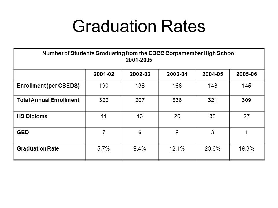 Graduation Rates Number of Students Graduating from the EBCC Corpsmember High School Enrollment (per CBEDS) Total Annual Enrollment HS Diploma GED76831 Graduation Rate5.7%9.4%12.1%23.6%19.3%