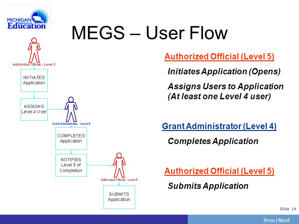 PrevNext | Slide 14 MEGS – User Flow Authorized Official (Level 5) Initiates Application (Opens) Assigns Users to Application (At least one Level 4 us