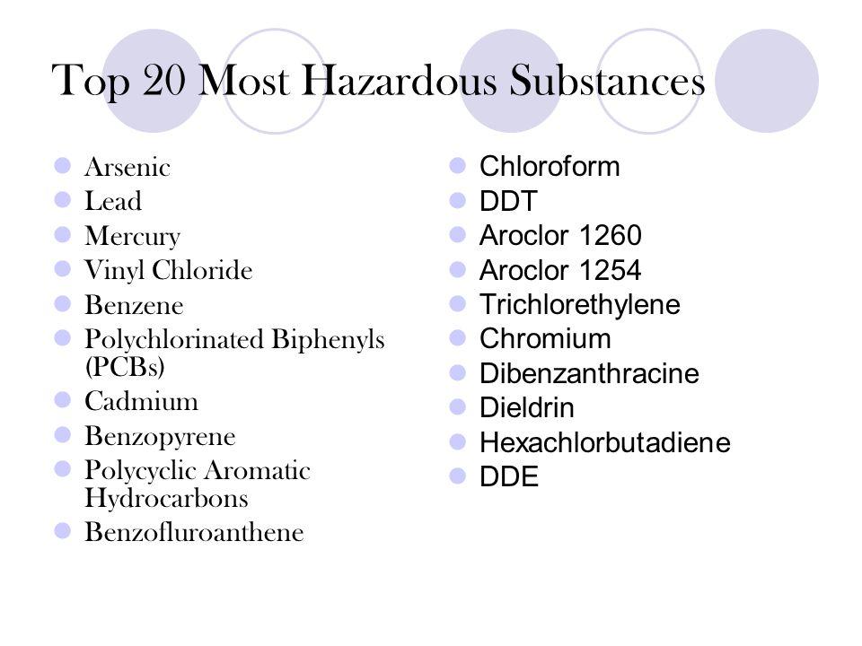 Top 20 Most Hazardous Substances Arsenic Lead Mercury Vinyl Chloride Benzene Polychlorinated Biphenyls (PCBs) Cadmium Benzopyrene Polycyclic Aromatic