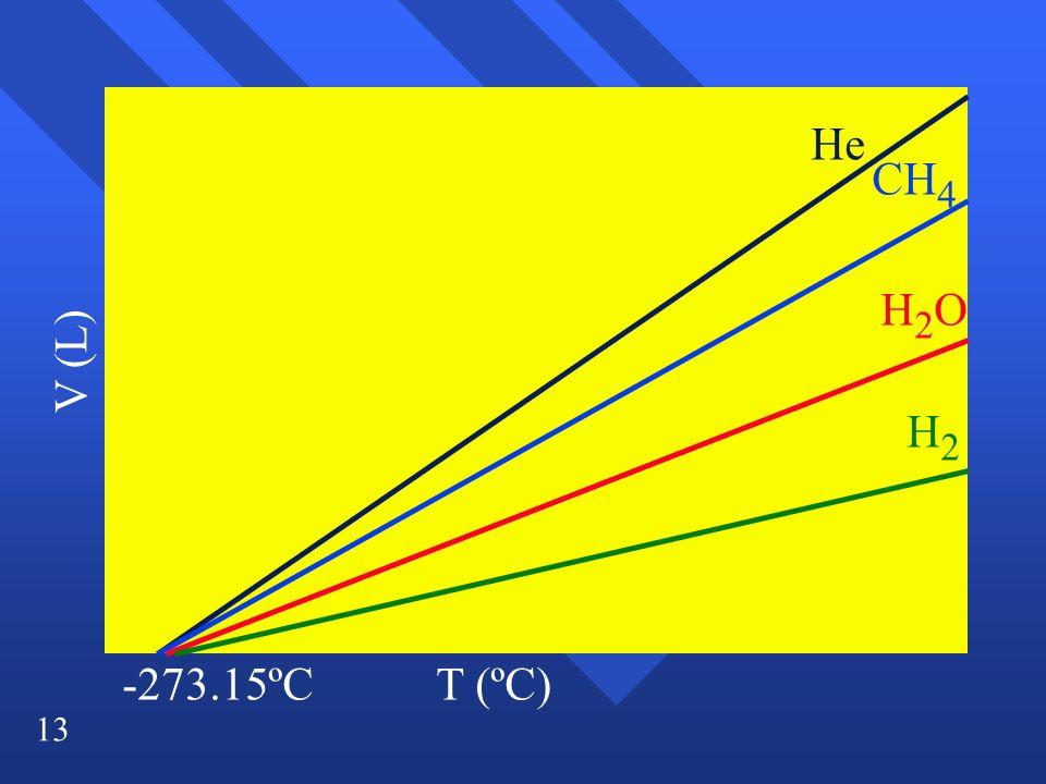 13 V (L) T (ºC) He H2OH2O CH 4 H2H2 -273.15ºC