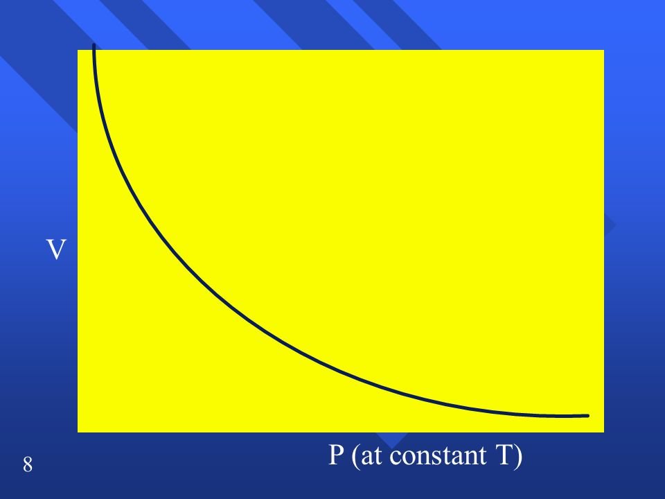 9 V 1/P (at constant T) Slope = k