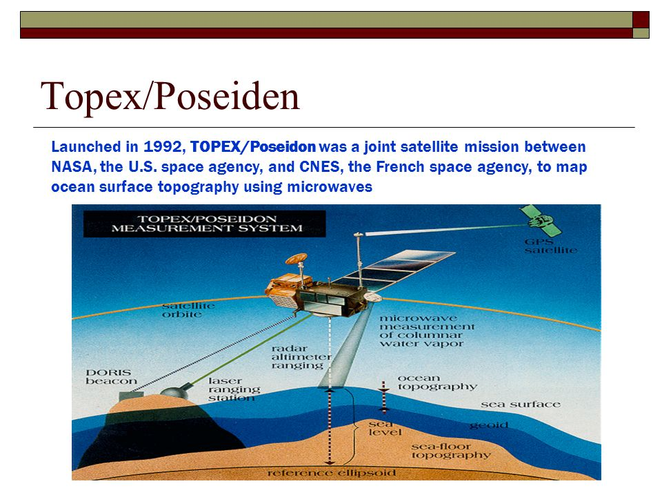 Topex/Poseiden Launched in 1992, TOPEX/Poseidon was a joint satellite mission between NASA, the U.S. space agency, and CNES, the French space agency,
