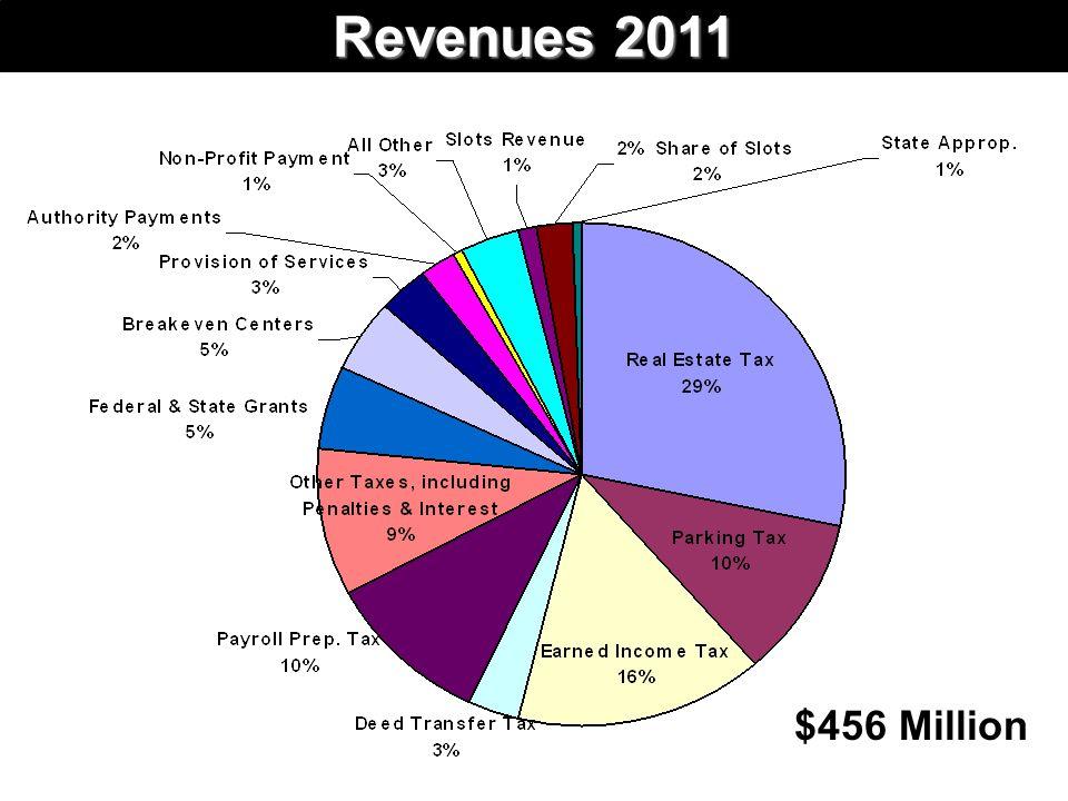 Revenues 2011 $456 Million