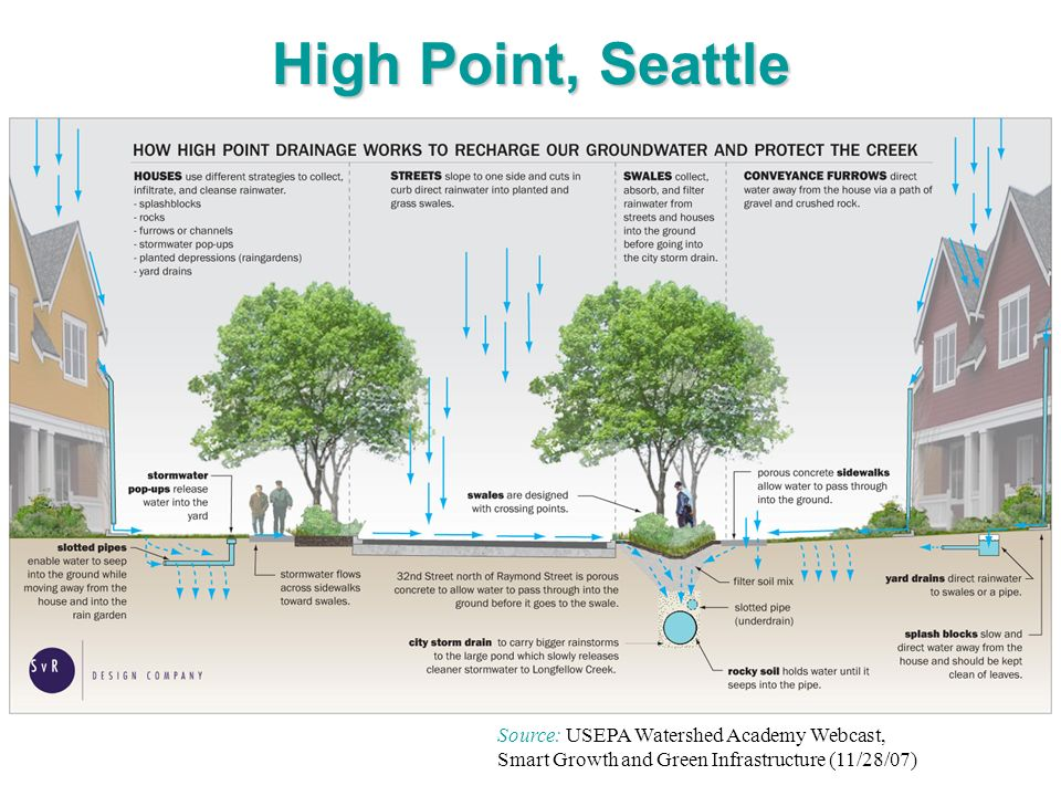 High Point, Seattle Source: USEPA Watershed Academy Webcast, Smart Growth and Green Infrastructure (11/28/07)