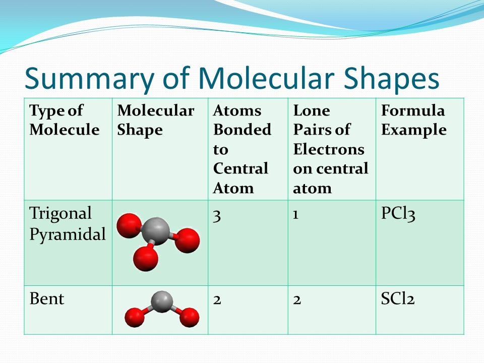 Summary of Molecular Shapes Type of Molecule Molecular Shape Atoms Bonded to Central Atom Lone Pairs of Electrons on central atom Formula Example Trig