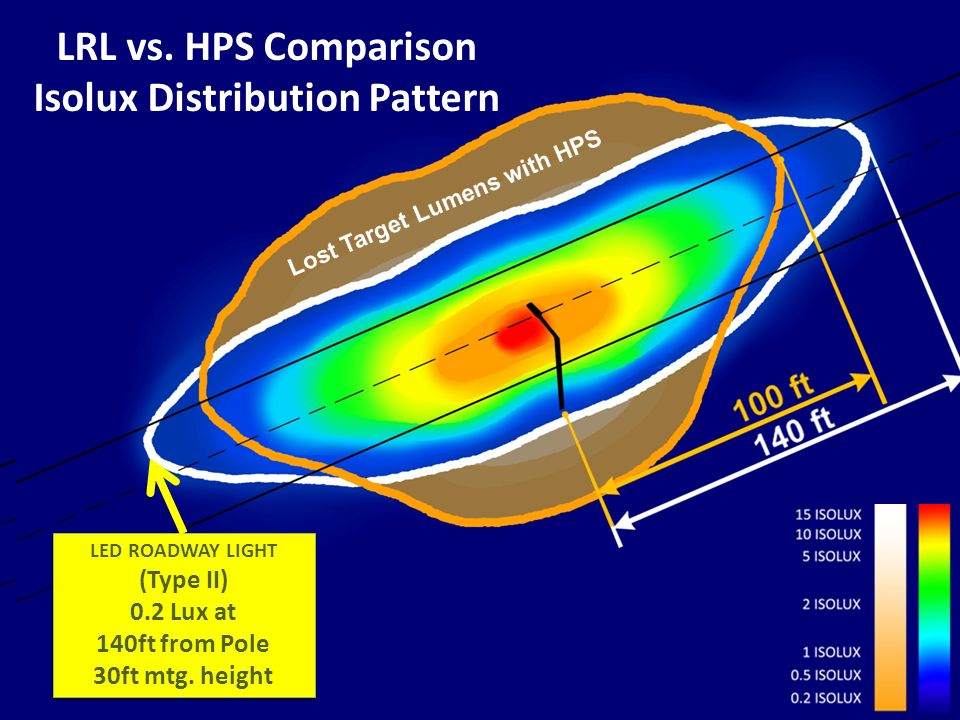 Comparative Isolux Distribution Pattern LRL vs. HPS Comparison Isolux Distribution Pattern LED ROADWAY LIGHT (Type II) 0.2 Lux at 140ft from Pole 30ft