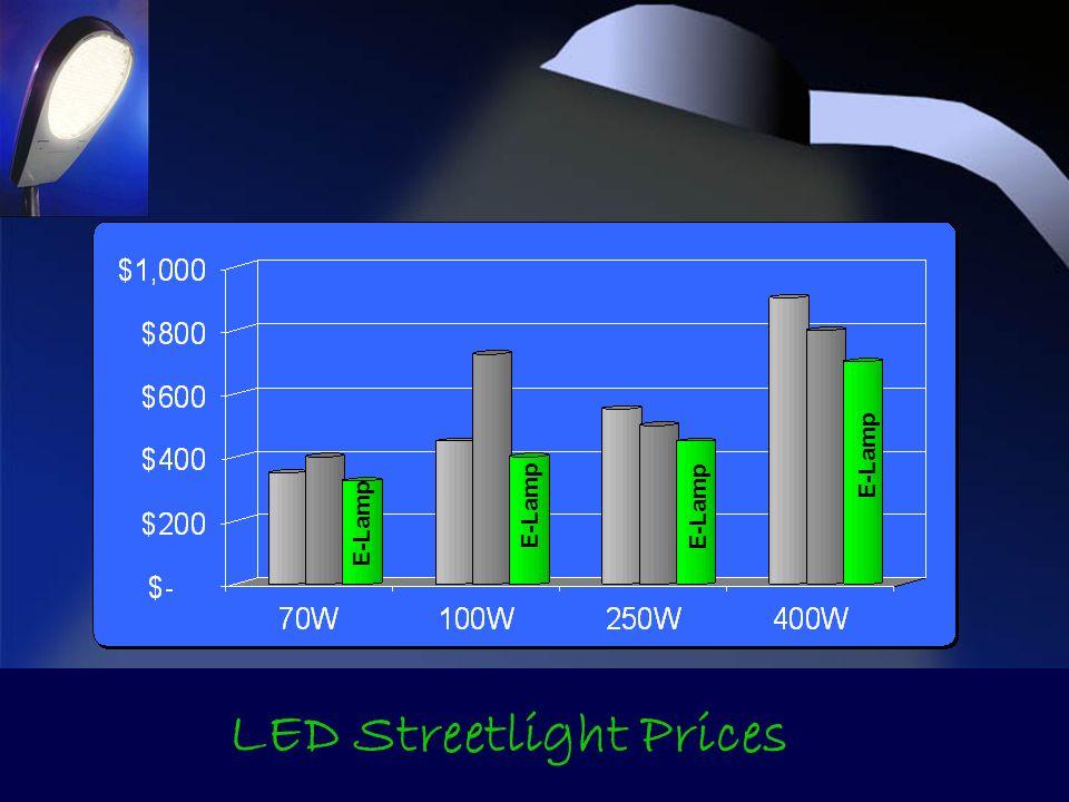 E-Lamp LED Streetlight Prices