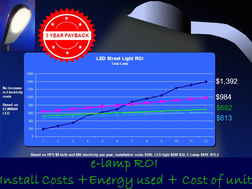 3 YEAR PAYBACK e-lamp ROI Install Costs +Energy used + Cost of unit Based on HPS $8 bulb and $80 electricity per year, installation costs $100, LED light $500 $32, E-Lamp $410 $15.2 No increase in Electricity costs Based on ELW0044 LED $692 $613 $1,392 $984