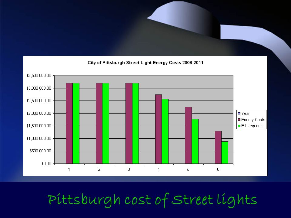 Pittsburgh cost of Street lights