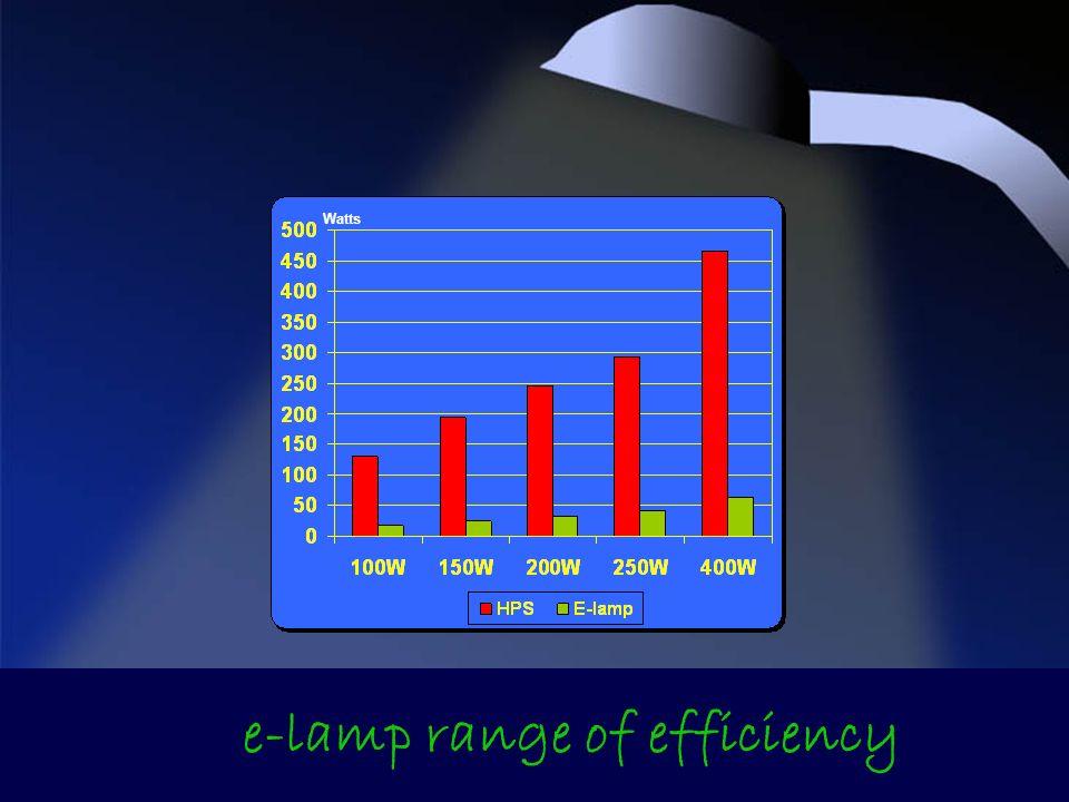 e-lamp range of efficiency Watts