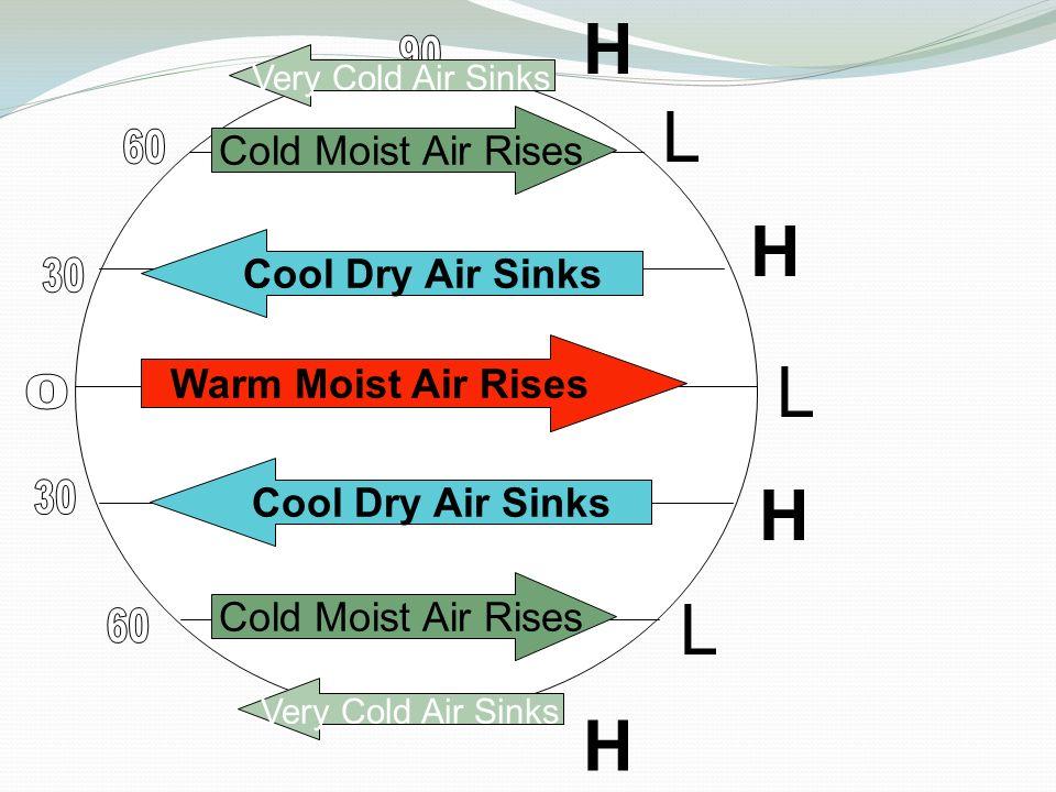 Warm Moist Air Rises Cool Dry Air Sinks Cold Moist Air Rises Very Cold Air Sinks H L H H H L L
